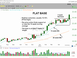 How To Find Chart Patterns That Precede The Best Stock