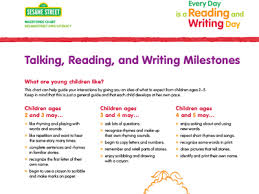 Literacy Milestones Chart Talking Reading And Writing Milestones