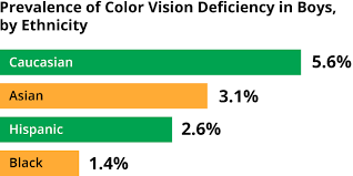 color blindness explained causes symptoms how to adapt chart showing the prevalence of color vision deficiency in boys by ethnicity