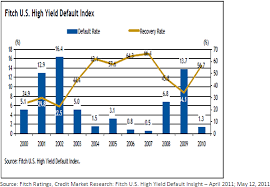 High Yield Bond Default Rate Chart U S Corporate Bond Default And Recovery Rates Impact On
