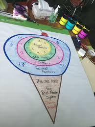 Number System Chart Algebra Real Number System Anchor Chart So Cute Real Number