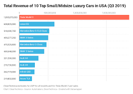 Tesla Size Chart Tesla Model 3 Revenue Laps Usa Small Midsize Luxury