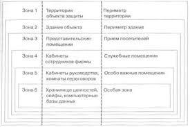 Реферат Суть и принципы проектирования концепции комплексной  Схемная реализация принципа эшелонирования в системе безопасности предприятия