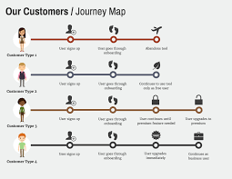 User Journey Chart User Journeys Infographic