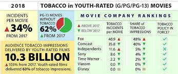 Hollywood Top Chart Movies 2018 Smoking In The Movies Cdc