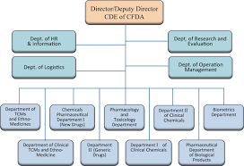 Cde Org Chart The China Food And Drug Administration Cfda Springerlink