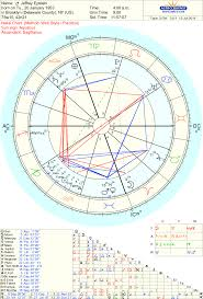 More Asteroids In The Natal Chart Of Jeffrey Epstein Eros