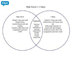 Venn Diagram Graphic Organizers How To Use Graphic Organizers For Writing Better Essays