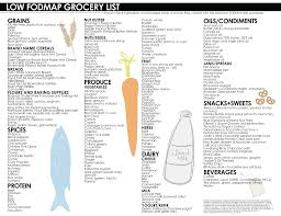 Sibo Diet Chart Low Fodmap Grocery List Updated For A Digestive Peace Of