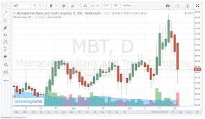 Analyzing Stocks Ummanalysis