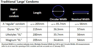 magnum xl size theyfit about condom sizes