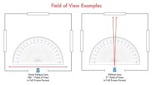 A Filmmakers Guide To Sensor Sizes And Lens Formats
