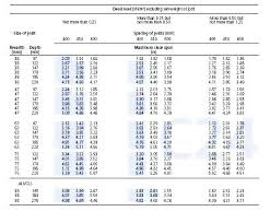 Header Span Chart 2 X 6 Ceiling Joist Span Table Jastuci Biz