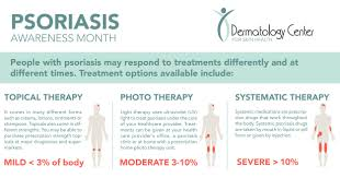 Psoriasis Treatments What Can Cause It And Can You Prevent It