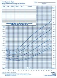 cdc bmi growth chart cdc body mass index chart body mass index chart mayo clinic