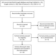 Oncotarget Association Between Lmp2 Lmp7 Genetic