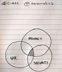 Identity Venn Diagram A Note From Consumer Identity World Us 2017 Axiomatics