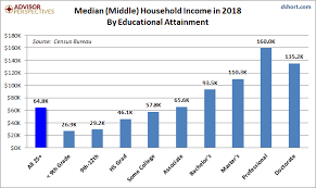 Household Incomes The Value Of Higher Education Dshort