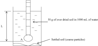 Hydrometer Reading Chart Hydrometer An Overview Sciencedirect Topics