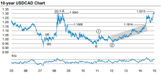 Cad Vs Usd Chart Morgan Stanley Chart Of The Week Buying Usd Cad Forex Crunch