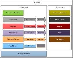 Delivery Manifest Template Media Manifest Movielabs