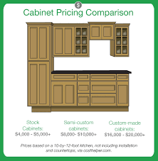 High Quality ... Kitchen Cabinets Average Cost Kitchen Average Cost For Kitchen Cabinets  On Kitchen Intended ... Awesome Ideas