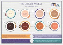 Office Tea Chart Officeteam Tea Chart What Type Of Tea Are You Officeteam