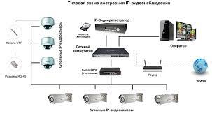 Разработка системы видеонаблюдения на многоуровневой парковке  используемой цифровой системы видеонаблюдения считывателей системы контроля доступа пожарных и охранных датчиков а также определяют как действовать