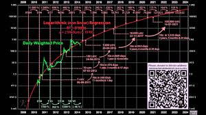 Bitcoin Price Prediction 2017 Chart Future Price Prediction Of Bitcoin And Cryptocurrencies