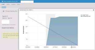 How To Create Burndown Chart In Tfs Tfs Customization How To Customize The Burndown Chart And