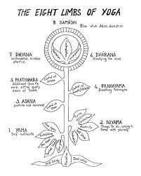 8 Limbs Of Yoga Chart Eight Limbs Of Yoga 1 Knowurselfblog