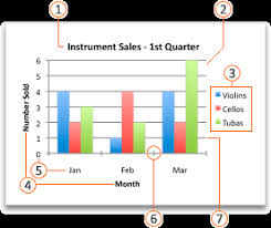 Create A Chart From Start To Finish Office Support