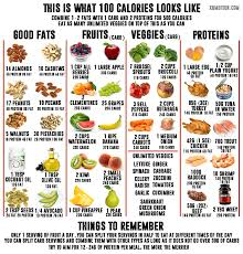 Calorie Chart For All Food Groups 43 Unmistakable Food Chart With Calories Printable