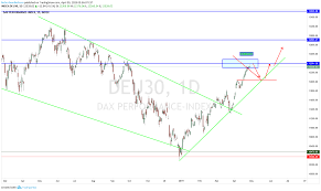 Dax Short For Index Deu30 By Robertvanberkum Tradingview