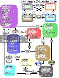 Aden S Renkei Chart Attn Blu Cor Pup Skillchain Info