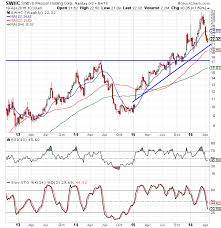 Smith And Wesson Stock Chart Smith Wesson Stock Looks Ready To Shoot Higher