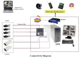 cctv buying guide security camera buying guide wireless network connectivity diagram