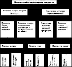 Курсовая работа Значение задачи источники информации для  Курсовая работа Значение задачи источники информации для анализа производства и реализации продукции