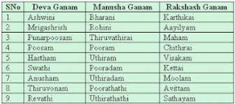 Rajju Porutham Chart Marriage Matching Part 1 Astrology Spirituality