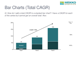 Add Cagr Line To Excel Chart Ask An Expert Responds To Faqs