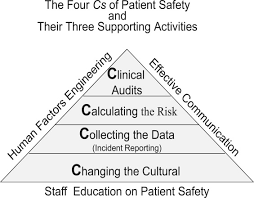 An Introduction To Patient Safety - Sciencedirect