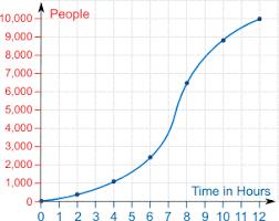 Excel Percentile Chart Percentiles