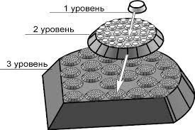 Иерархия механики разрушения Реферат страница  Рис 2 3 Схема построения иерархической системы которая включает в себя три иерархических уровня