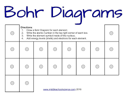 How to draw Bohr Diagrams – a step by step tutorial – Middle ...