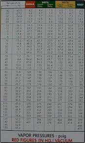 R 410a Refrigerant Charging Chart Refrigeration Charts