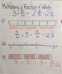 Multiplying Fractions By Whole Numbers Anchor Chart 75 Surprising Multiplying Fractions Chart