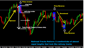 Railway Tracks Chart Pattern Forex Trading Strategy