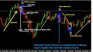 Forex Chart Patterns Strategy Railway Tracks Chart Pattern Forex Trading Strategy