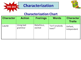Characterization Chart College Paper Sample