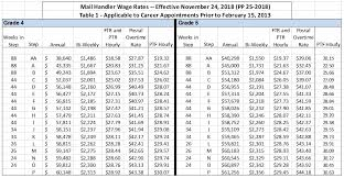 Rural Carrier Salary Chart 2017 Usps Pay Chart Gs Pay Calendar 2019 Federal Pay Period